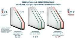 Сравнительные характеристики стеклопактов для пластиковых окон